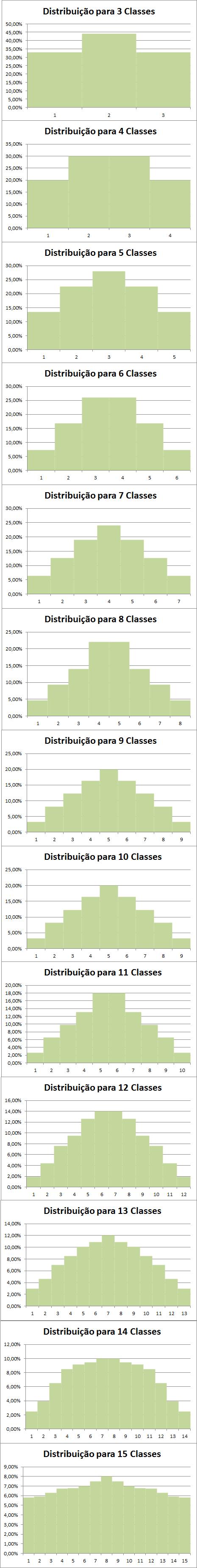Gráficos gerados a partir da tabela