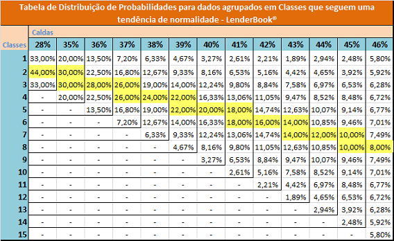 Tabela de probabilidades para Intervalo de Classes.