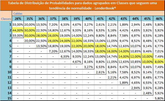 Tabela de probabilidades para Intervalo de Classes.