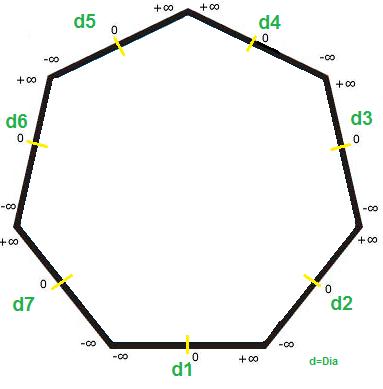 Gráfico Geométrico para 7 Dimensões