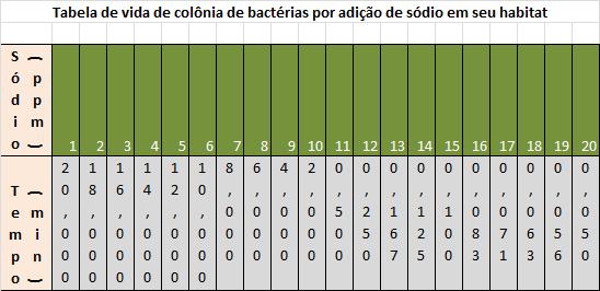 Distribuição da amostra de sobrevida das bactérias em substância de sódio.